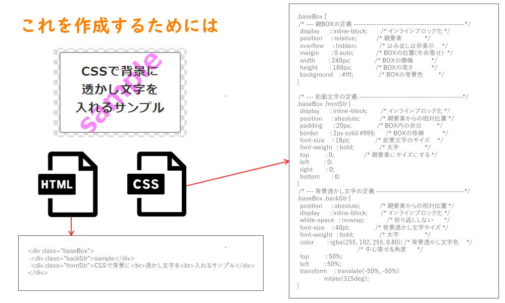 htmlとcssの関係性